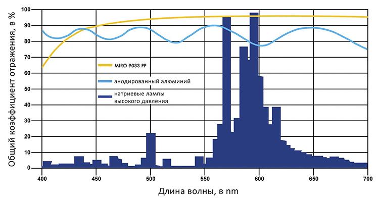 Спектральный коэффициент отражения отражающих поверхностей и натриевой лампы высокого давления
